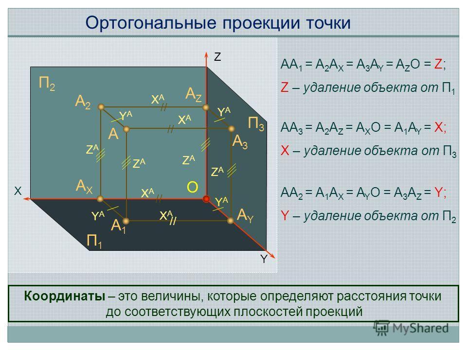 А П2П2 П1П1 П3П3 X Z Y O А2А2 А1А1 АZАZ А3А3 АYАY АXАX XАXА XАXА XАXА XАXА ZАZА ZАZА ZАZА ZАZА YАYА YАYА YАYА YАYА // AA 1 = A 2 A X = A 3 A Y = A Z O = Z; Z – удаление объекта от П 1 AA 3 = A 2 A Z = A X O = A 1 A Y = X; X – удаление объекта от П 3