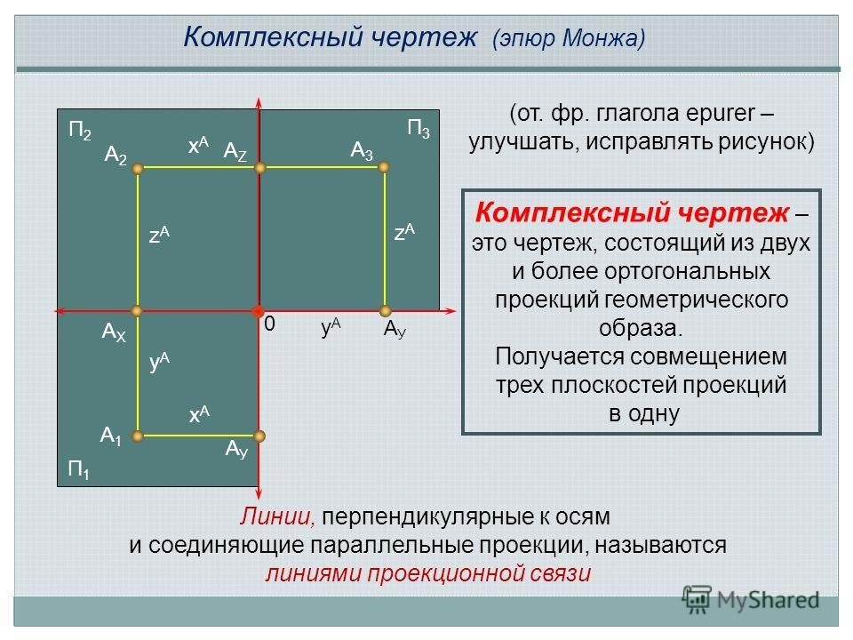 Комплексный чертеж (эпюр Монжа) А1А1 А2А2 А3А3 zAzA zAzA xAxA xAxA yAyA yAyA Комплексный чертеж – это чертеж, состоящий из двух и более ортогональных проекций геометрического образа. Получается совмещением трех плоскостей проекций в одну 0 АХАХ АУАУ