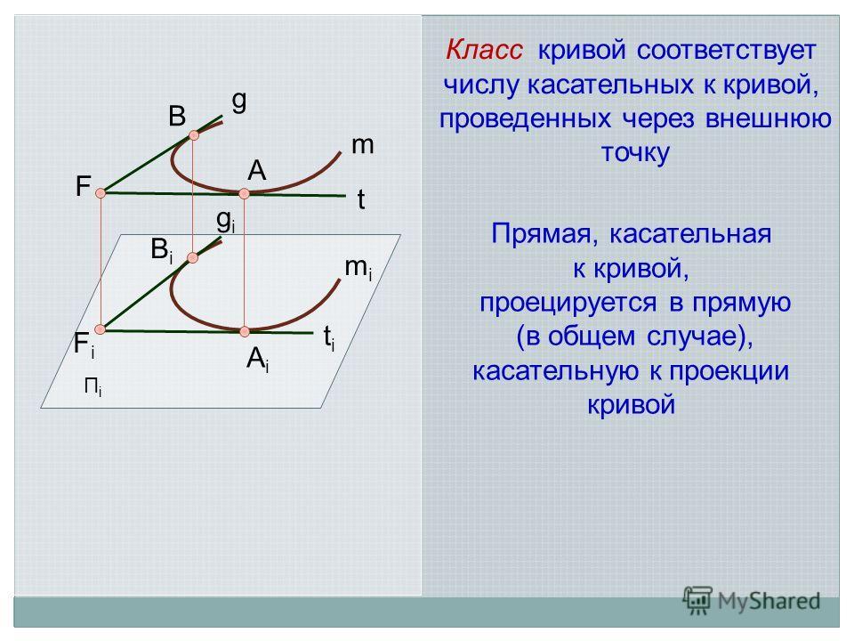 ПiПi t B A m mimi BiBi titi Класс кривой соответствует числу касательных к кривой, проведенных через внешнюю точку F AiAi FiFi g gigi Прямая, касательная к кривой, проецируется в прямую (в общем случае), касательную к проекции кривой