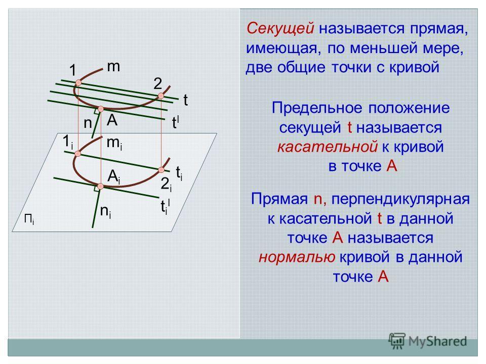 Предельное положение секущей t называется касательной к кривой в точке А Прямая n, перпендикулярная к касательной t в данной точке А называется нормалью кривой в данной точке А ПiПi t 1 2 m mimi 1i1i 2i2i titi Секущей называется прямая, имеющая, по м