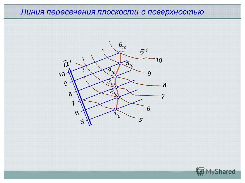 1 Линия пересечения плоскости с поверхностью i i 5 6 7 8 9 10 5 6 7 8 9 6 10 5 10 4 10 3 10 2 10 1 10