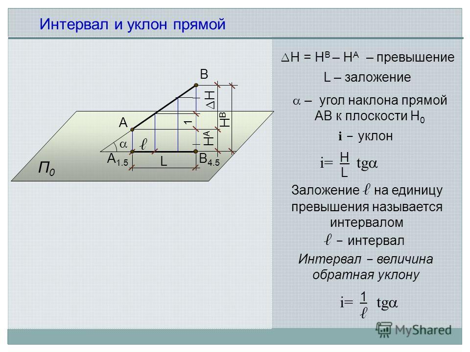 А В 4.5 П0П0 А 1.5 В Интервал и уклон прямой H = Н В – Н А – превышение 1 - интервал H L L – заложение i - уклон Заложение на единицу превышения называется интервалом Интервал - величина обратная уклону – угол наклона прямой АВ к плоскости Н 0 HВHВ H