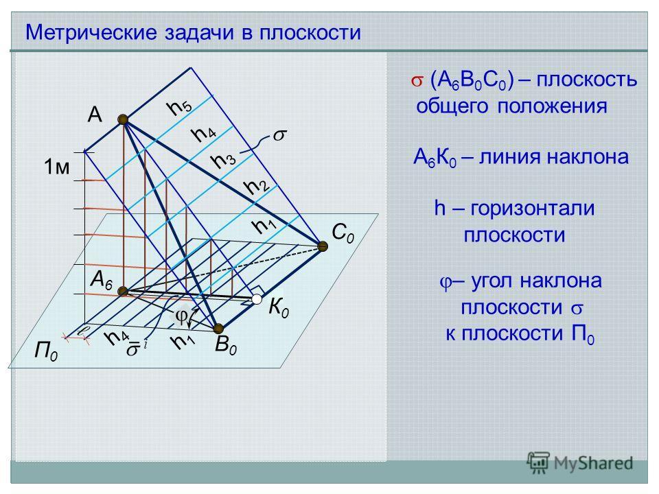 А А6А6 П0П0 В0В0 С0С0 К0К0 1м h5h5 h4h4 h3h3 h2h2 h1h1 i (A 6 B 0 С 0 ) – плоскость общего положения h – горизонтали плоскости Метрические задачи в плоскости – угол наклона плоскости к плоскости П 0 h1h1 h4h4 A 6 К 0 – линия наклона