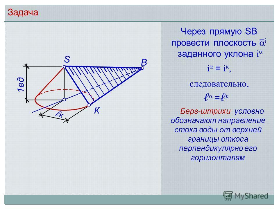 Задача Через прямую SВ провести плоскость i заданного уклона i S В 1ед к К i = i к, = к следовательно, Берг-штрихи условно обозначают направление стока воды от верхней границы откоса перпендикулярно его горизонталям