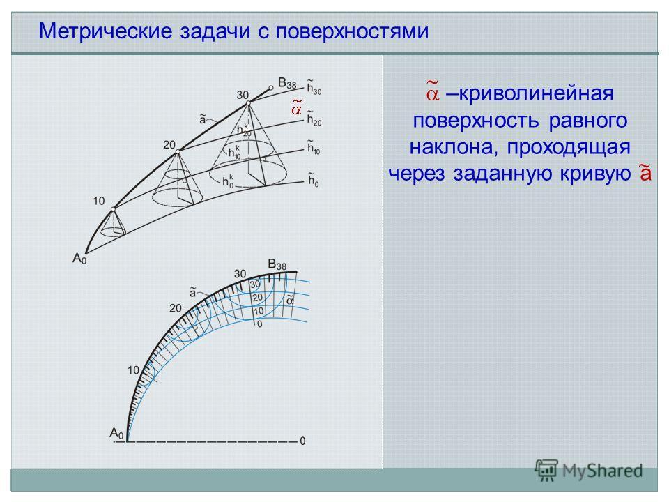 –криволинейная поверхность равного наклона, проходящая через заданную кривую а Метрические задачи с поверхностями