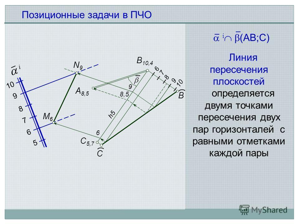 Позиционные задачи в ПЧО Линия пересечения плоскостей определяется двумя точками пeресечения двух пар горизонталей с равными отметками каждой пары А 8,5 В 10,4 С 5,7 С 6 7 8 9 10 В М6М6 N9N9 i 5 6 7 8 9 i (AB;С) 8,5 h5h5 6 9