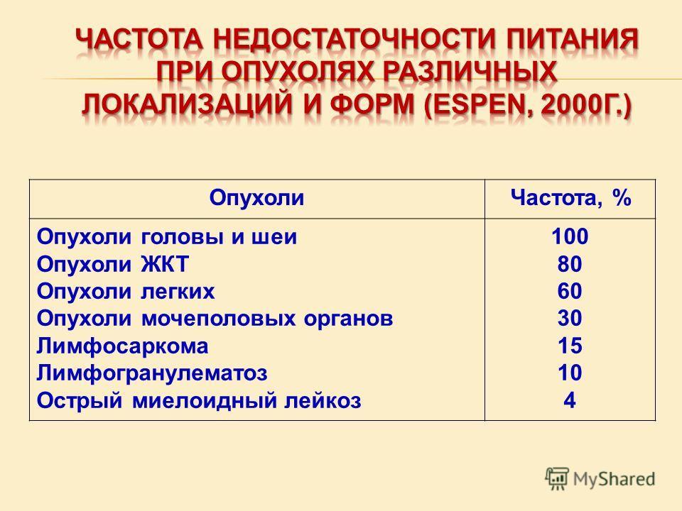 ОпухолиЧастота, % Опухоли головы и шеи Опухоли ЖКТ Опухоли легких Опухоли мочеполовых органов Лимфосаркома Лимфогранулематоз Острый миелоидный лейкоз 100 80 60 30 15 10 4