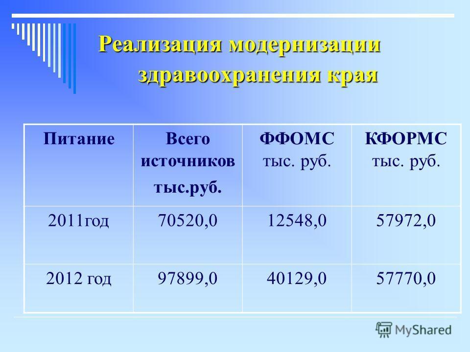 Реализация модернизации здравоохранения края ПитаниеВсего источников тыс.руб. ФФОМС тыс. руб. КФОРМС тыс. руб. 2011год70520,012548,057972,0 2012 год97899,040129,057770,0