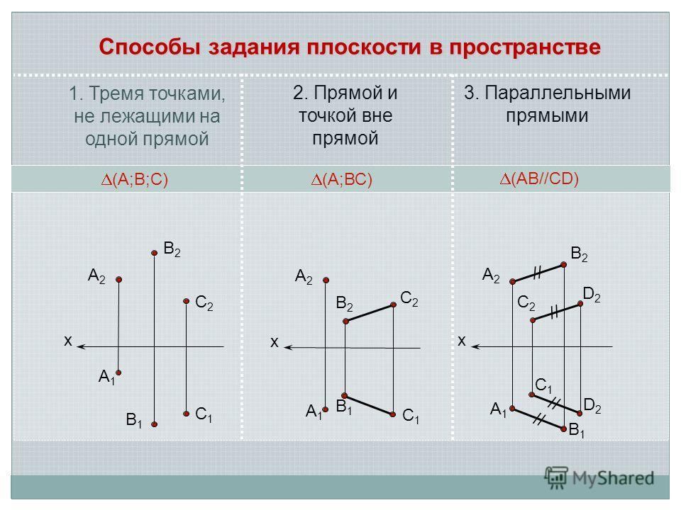 х А2А2 В2В2 С2С2 С1С1 А1А1 В1В1 х А2А2 В2В2 С2С2 С1С1 А1А1 В1В1 х А2А2 D2D2 С2С2 С1С1 А1А1 В1В1 В2В2 D2D2 // Способы задания плоскости в пространстве 1. Тремя точками, не лежащими на одной прямой 2. Прямой и точкой вне прямой 3. Параллельными прямыми