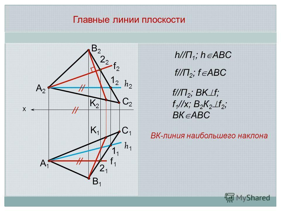 Главные линии плоскости х А2А2 В2В2 С2С2 С1С1 А1А1 В1В1 h2h2 h1h1 1212 2 1 2121 f2f2 f1f1 h//П 1 ; h ABC K2K2 K1K1 f//П 2 ; BK f; f 1 //x; В 2 К 2 f 2 ; ВК ABC ВК-линия наибольшего наклона f//П 2 ; f ABC //