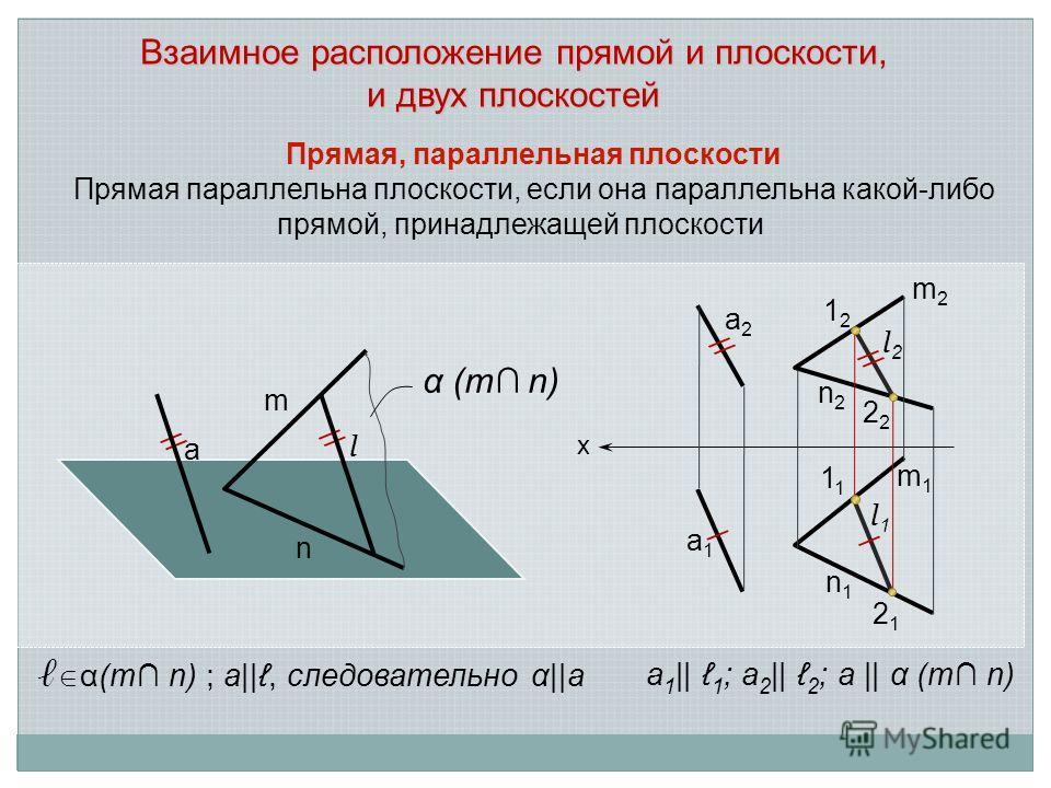 Взаимное расположение прямой и плоскости, и двух плоскостей Прямая, параллельная плоскости Прямая параллельна плоскости, если она параллельна какой-либо прямой, принадлежащей плоскости α(m n) ; а||, следовательно α||а а 1 || 1 ; а 2 || 2 ; а || α (m