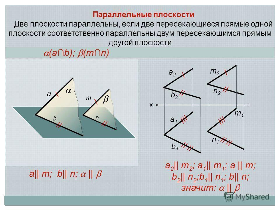 Параллельные плоскости Две плоскости параллельны, если две пересекающиеся прямые одной плоскости соответственно параллельны двум пересекающимся прямым другой плоскости а 2 || m 2 ; a 1 || m 1 ; a || m; b 2 || n 2 ;b 1 || n 1 ; b|| n; значит: || х a2a