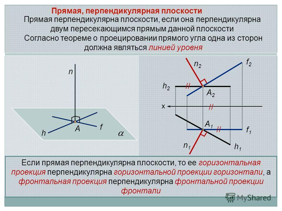 Прямая, перпендикулярная плоскости A n f h х h2h2 h1h1 f1f1 f2f2 A2A2 A1A1 n2n2 n1n1 Cогласно теореме о проецировании прямого угла одна из сторон должна являться линией уровня Если прямая перпендикулярна плоскости, то ее горизонтальная проекция перпе