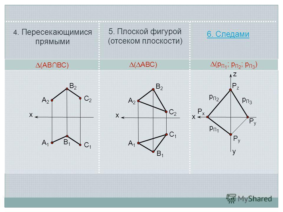 х А2А2 В2В2 С2С2 С1С1 А1А1 В1В1 (АВ BС) х А2А2 В2В2 С2С2 С1С1 А1А1 В1В1 ( АВС) 4. Пересекающимися прямыми 5. Плоской фигурой (отсеком плоскости) 6. Следами х PxPx PzPz PyPy PyPy pП1pП1 pП2pП2 z y (АВВС) ( АВС) (р П 1 ; р П 2 ; р П 3 ) pП3pП3