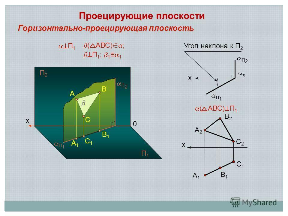 х А2А2 В2В2 С2С2 С1С1 А1А1 В1В1 ( АВС) П 1 Горизонтально-проецирующая плоскость x П 1 x Угол наклона к П 2 x A1A1 B1B1 A 0 B C П 2 С1С1 П2П2 П1П1 П 1 ( АВС) ; П 1 ; 1 1 Проецирующие плоскости П 1 П 2