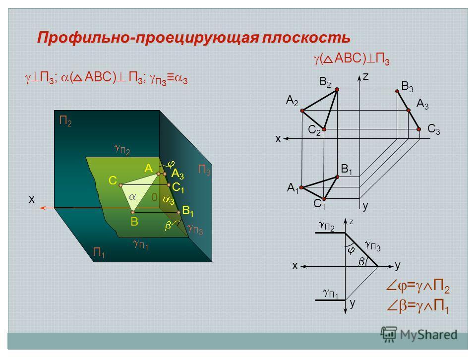 x A 0 B C П 2 П 1 П2П2 П1П1 A3A3 С1С1 B1B1 П3П3 х А3А3 В3В3 С3С3 С1С1 А1А1 В1В1 В2В2 А2А2 С2С2 ( АВС) П 3 Профильно-проецирующая плоскость z y x П 1 П 2 П 3 z у у = П 2 = П 1 П 3 3 П 3 ; ( АВС) П 3 ; П 3 3