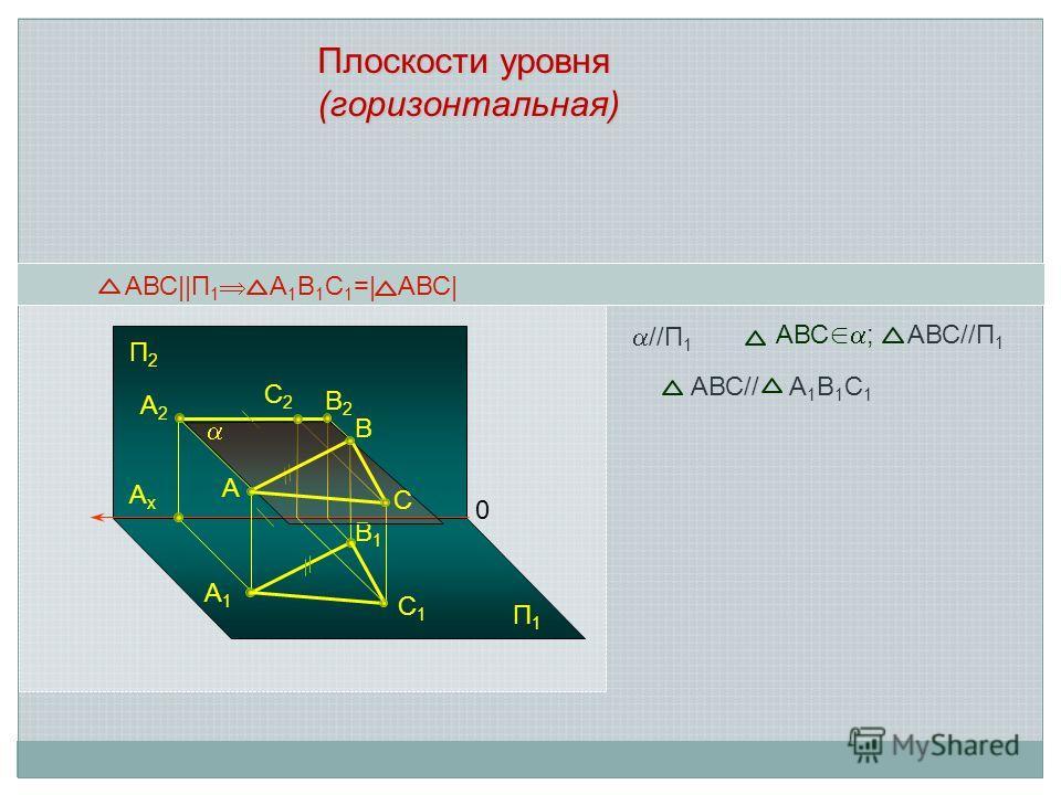 АВС  П 1 А 1 В 1 С 1 =  АВС  A1A1 B1B1 A A2A2 AxAx 0 B B2B2 //П 1 С1С1 С2С2 Плоскости уровня (горизонтальная) С П2П2 П1П1 АВС ; АВС//П 1 АВС// А 1 В 1 С 1