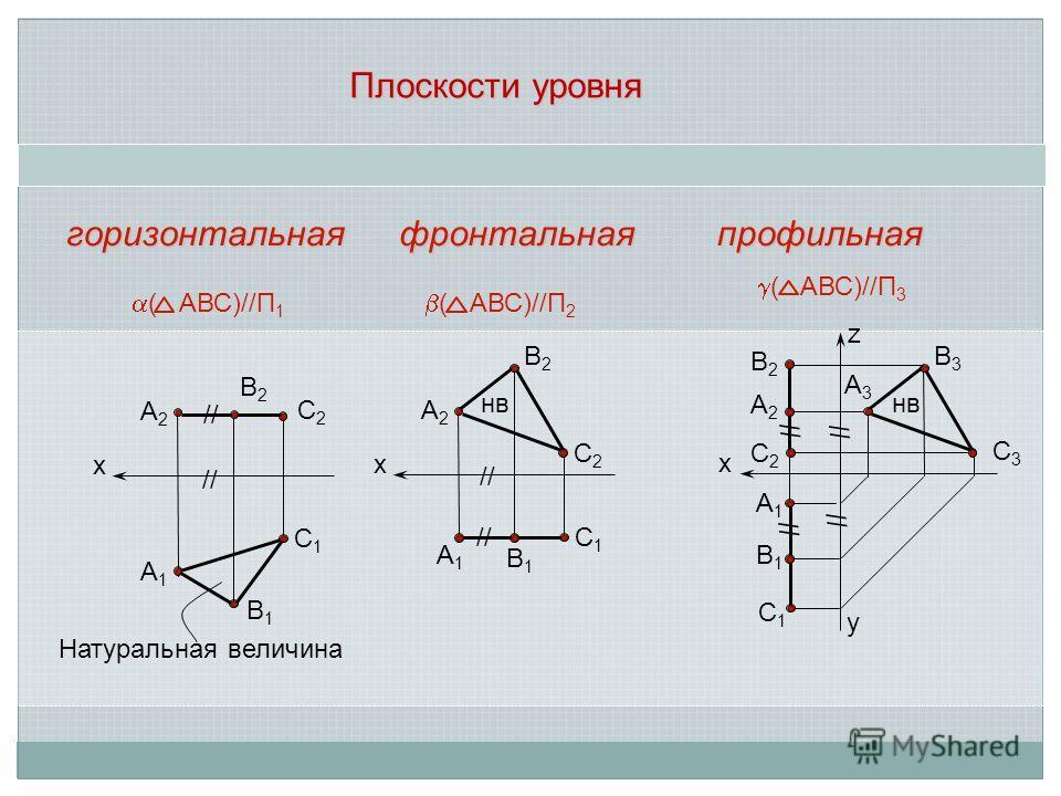 Плоскости уровня х А2А2 В2В2 С2С2 С1С1 А1А1 В1В1 х А2А2 В2В2 С2С2 С1С1 А1А1 В1В1 х А3А3 В3В3 С3С3 С1С1 А1А1 В1В1 // ( АВС)//П 1 Натуральная величина // нв ( АВС)//П 2 В2В2 А2А2 С2С2 // ( АВС)//П 3 нв горизонтальнаяфронтальнаяпрофильная z y