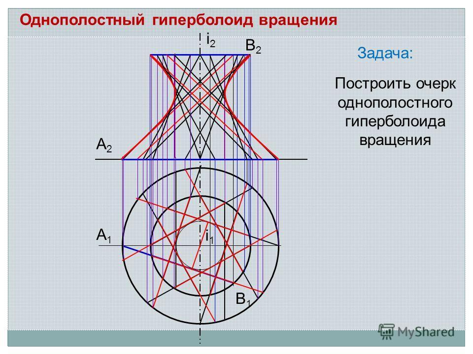 Задача: А2А2 А1А1 В1В1 В2В2 i2i2 i1i1 Построить очерк однополостного гиперболоида вращения Однополостный гиперболоид вращения