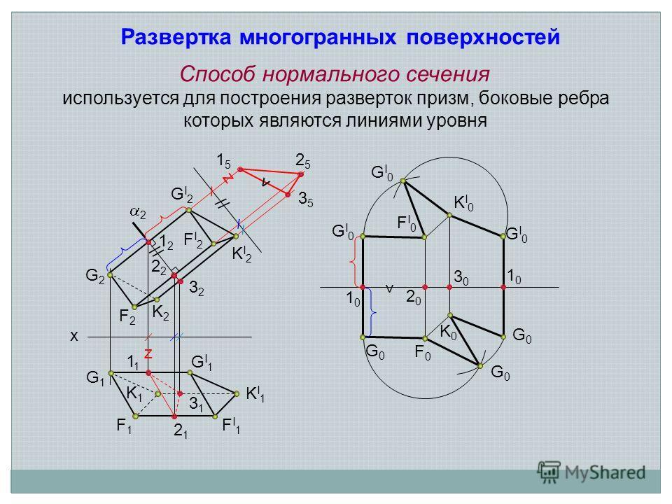 Способ нормального сечения G2G2 F2F2 K2K2 KI1KI1 FI1FI1 GI1GI1 x 2 1 2121 3131 3232 2 1212 z z 1515 2525 3535 K0K0 F0F0 G0G0 G0G0 G0G0 KI2KI2 FI2FI2 GI2GI2 GI0GI0 GI0GI0 GI0GI0 FI0FI0 KI0KI0 Развертка многогранных поверхностей используется для постро