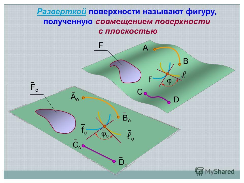 о FоFо F A B BoBo AoAo o f fofo CoCo DoDo C D РазверткойРазверткой поверхности называют фигуру, полученную совмещением поверхности с плоскостью