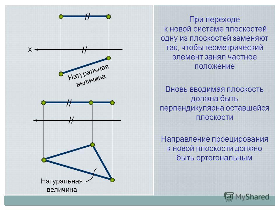 х // Натуральная величина // Натуральная величина Вновь вводимая плоскость должна быть перпендикулярна оставшейся плоскости При переходе к новой системе плоскостей одну из плоскостей заменяют так, чтобы геометрический элемент занял частное положение