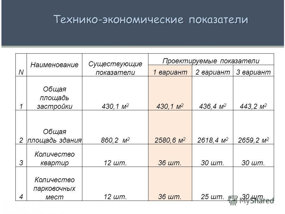 N Наименование Существующие показатели Проектируемые показатели 1 вариант2 вариант3 вариант 1 Общая площадь застройки430,1 м 2 436,4 м 2 443,2 м 2 2 Общая площадь здания860,2 м 2 2580,6 м 2 2618,4 м 2 2659,2 м 2 3 Количество квартир12 шт.36 шт.30 шт.