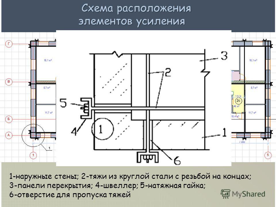 Схема расположения элементов усиления Схема расположения элементов усиления 1-наружные стены; 2-тяжи из круглой стали с резьбой на концах; 3-панели перекрытия; 4-швеллер; 5-натяжная гайка; 6-отверстие для пропуска тяжей