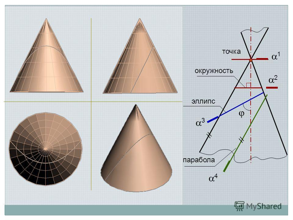 2 окружность точка 1 3 эллипс 4 парабола //