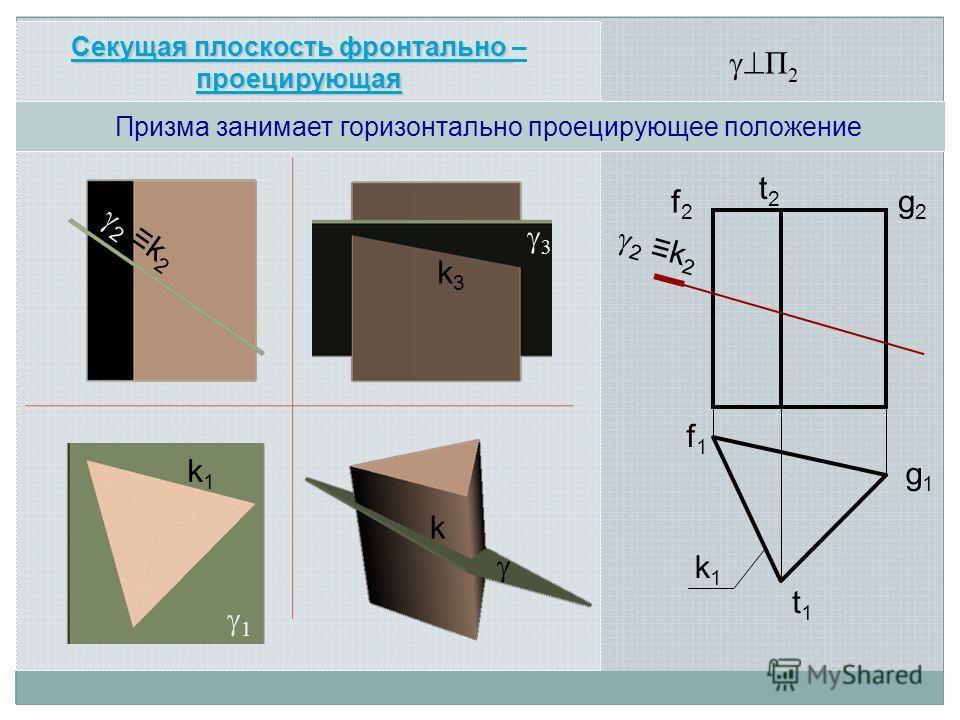 2 k 2 k1k1 f1f1 f2f2 t2t2 g2g2 g1g1 t1t1 П 2 Секущая плоскость фронтально проецирующая Секущая плоскость фронтально – проецирующая k1k1 2 k 2 k 3 1 k3k3 Призма занимает горизонтально проецирующее положение