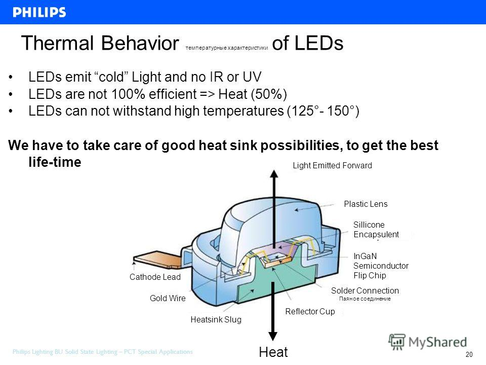 Philips Lighting BU Solid State Lighting – PCT Special Applications 20 Project Review Special Application 10 - february-2006 Thermal Behavior температурные характеристики of LEDs Cathode Lead Gold Wire Heatsink Slug Reflector Cup Solder Connection Па