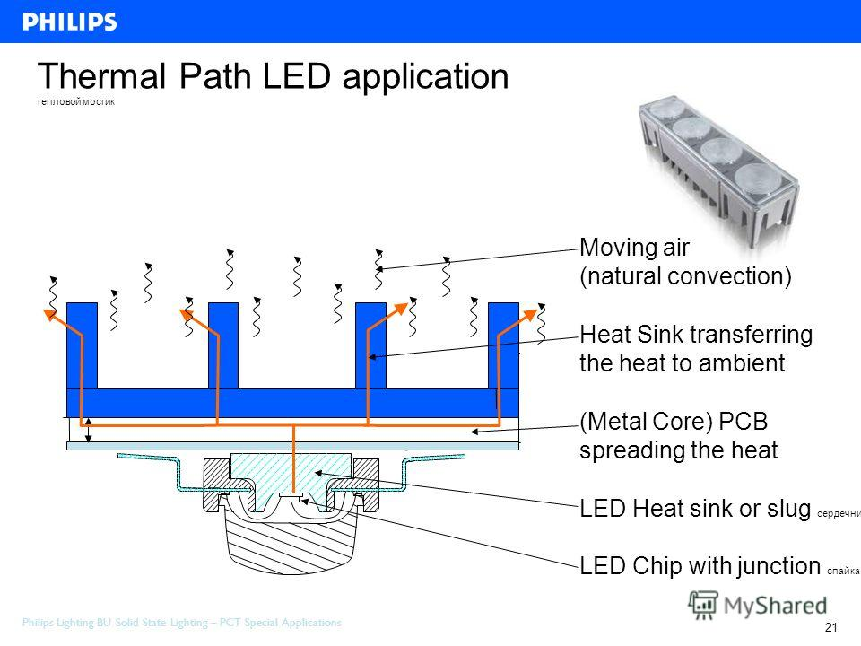 Philips Lighting BU Solid State Lighting – PCT Special Applications 21 Project Review Special Application 10 - february-2006 Thermal Path LED application тепловой мостик LED Chip with junction спайка LED Heat sink or slug сердечник (Metal Core) PCB s