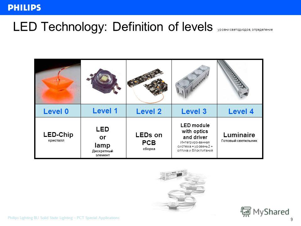 Philips Lighting BU Solid State Lighting – PCT Special Applications 9 Project Review Special Application 10 - february-2006 LED Technology: Definition of levels уровни светодиодов, определение Level 0 LED-Chip кристалл Level 1 LED or lamp Дискретный
