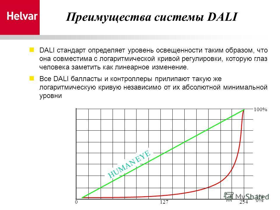 DALI стандарт определяет уровень освещенности таким образом, что она совместима с логаритмической кривой регулировки, которую глаз человека заметить как линеарное изменение. Все DALI балласты и контроллеры прилипают такую же логаритмическую кривую не