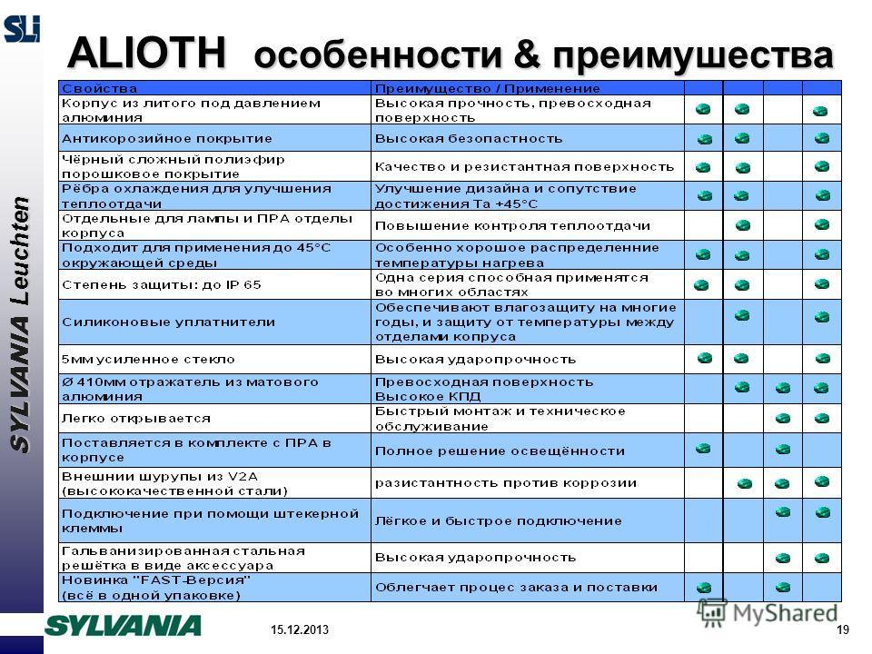 SYLVANIA Leuchten 15.12.201319 ALIOTH особенности & преимушества