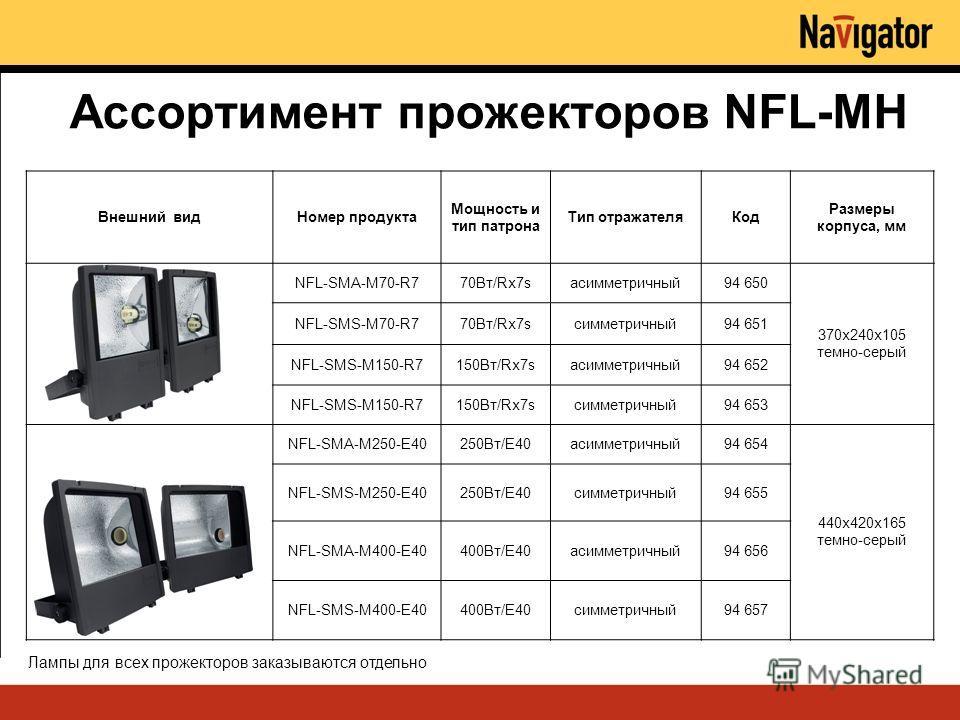 Ассортимент прожекторов NFL-MH Внешний видНомер продукта Мощность и тип патрона Тип отражателяКод Размеры корпуса, мм NFL-SMA-M70-R770Вт/Rx7sасимметричный94 650 370x240x105 темно-серый NFL-SMS-M70-R770Вт/Rx7sсимметричный94 651 NFL-SMS-M150-R7150Вт/Rx