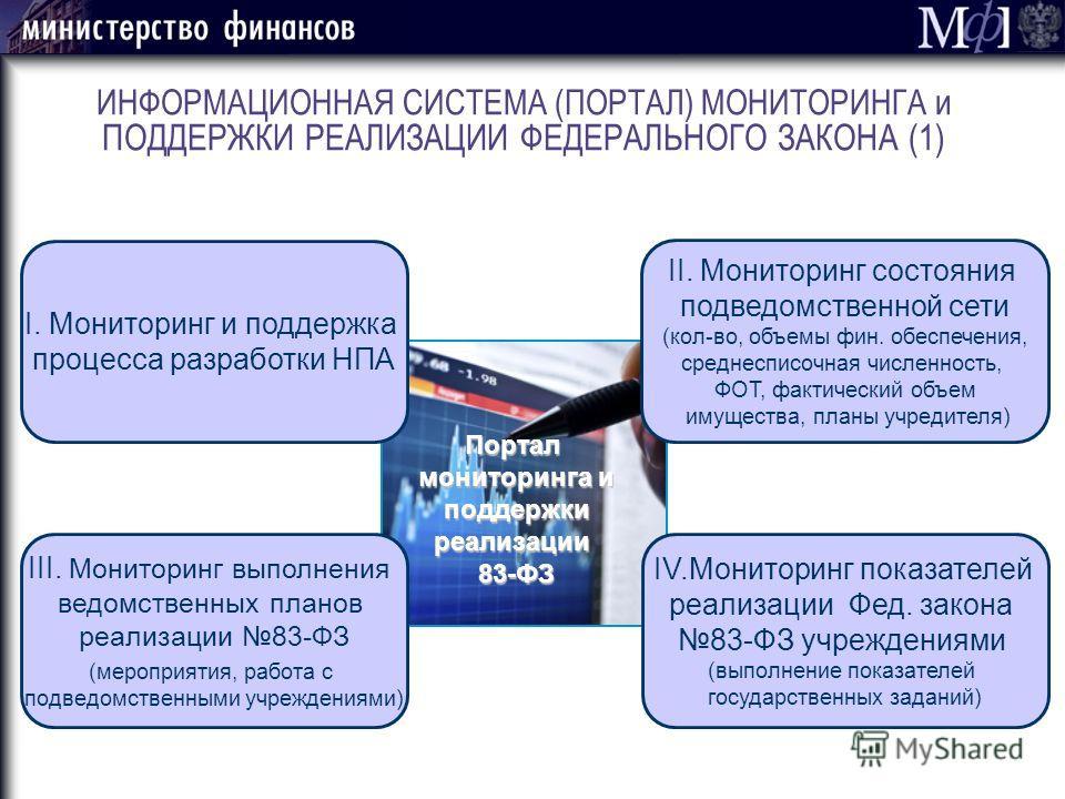 ИНФОРМАЦИОННАЯ СИСТЕМА (ПОРТАЛ) МОНИТОРИНГА и ПОДДЕРЖКИ РЕАЛИЗАЦИИ ФЕДЕРАЛЬНОГО ЗАКОНА (1) I. Мониторинг и поддержка процесса разработки НПА III. Мониторинг выполнения ведомственных планов реализации 83-ФЗ (мероприятия, работа с подведомственными учр