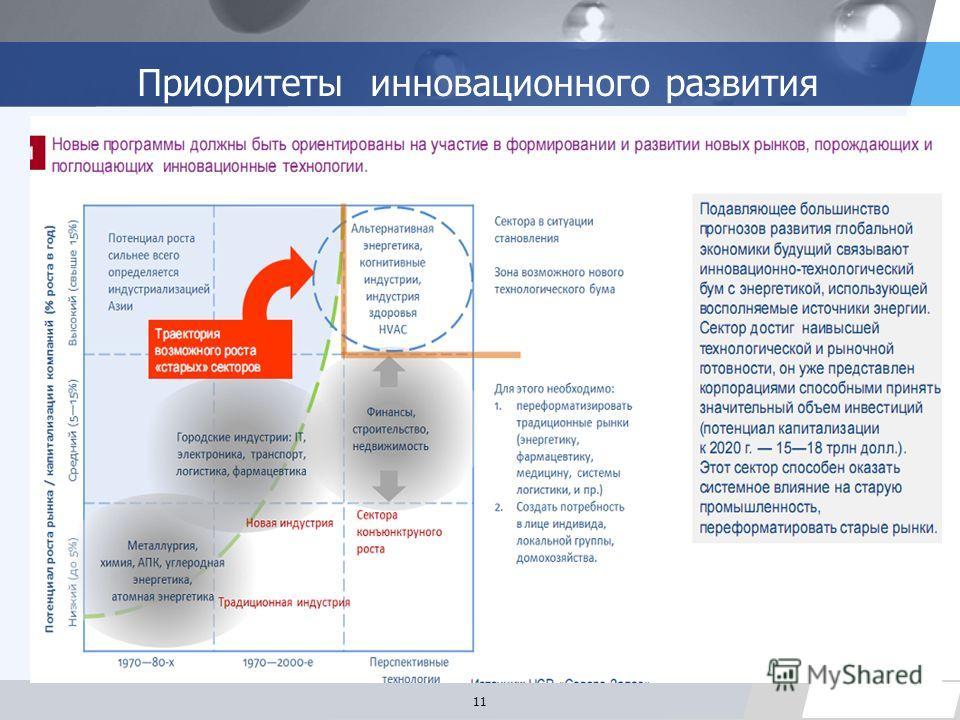 LOGO Приоритеты инновационного развития 11