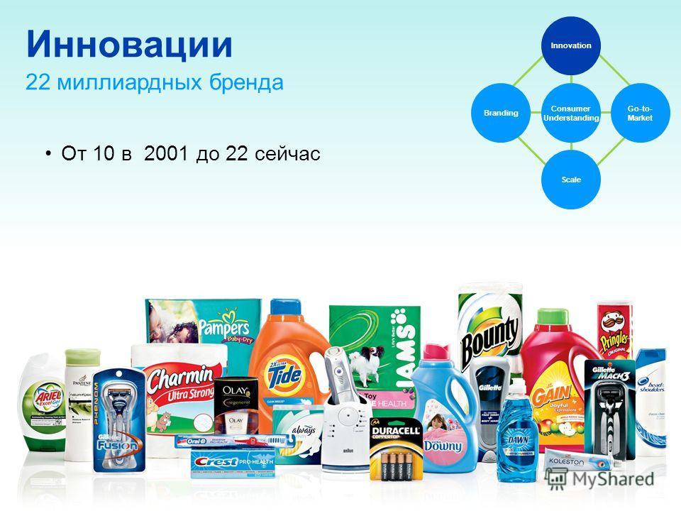Инновации От 10 в 2001 до 22 сейчас Branding Go-to- Market Innovation Consumer Understanding Scale 22 миллиардных бренда