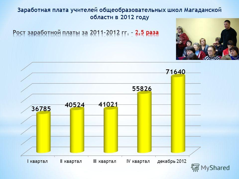 Заработная плата учителей общеобразовательных школ Магаданской области в 2012 году