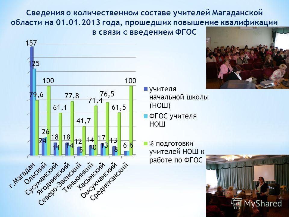 Сведения о количественном составе учителей Магаданской области на 01.01.2013 года, прошедших повышение квалификации в связи с введением ФГОС
