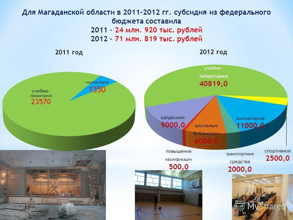 Для Магаданской области в 2011-2012 гг. субсидия из федерального бюджета составила 2011 – 24 млн. 920 тыс. рублей 2012 – 71 млн. 819 тыс. рублей