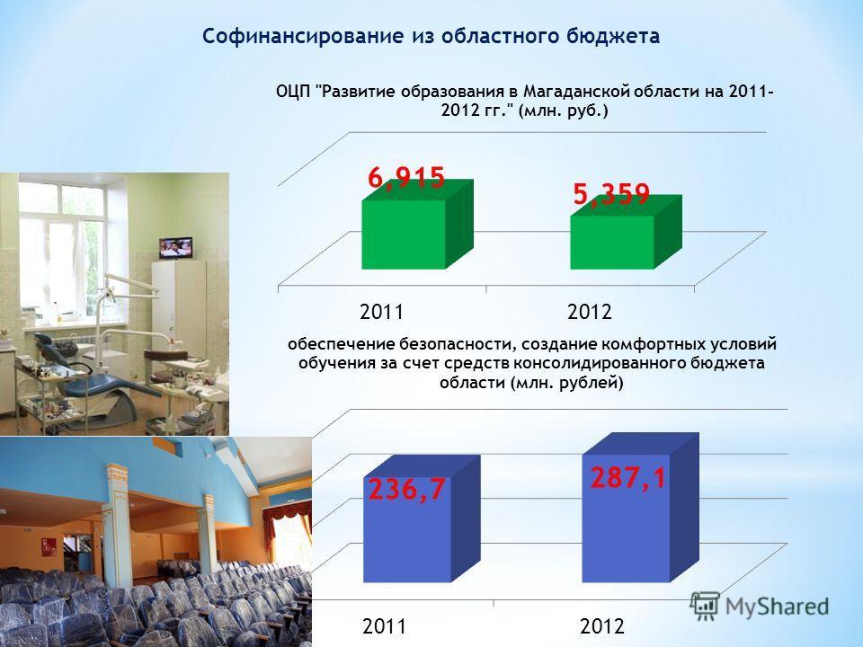 Софинансирование из областного бюджета