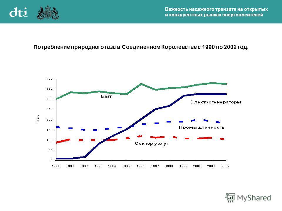 Важность надежного транзита на открытых и конкурентных рынках энергоносителей Потребление природного газа в Соединенном Королевстве с 1990 по 2002 год.