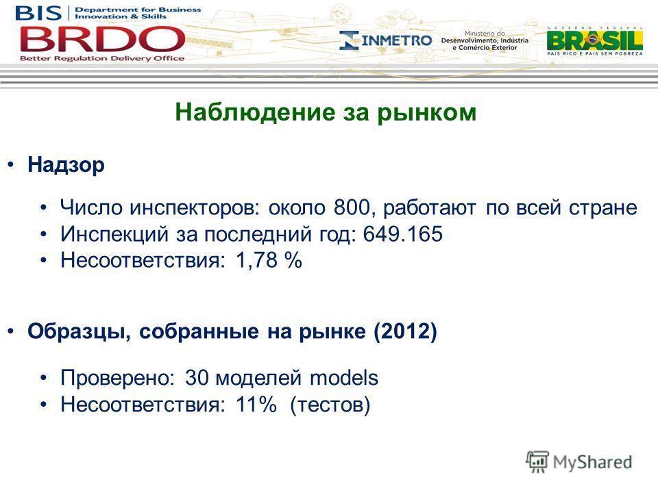 Наблюдение за рынком Надзор Число инспекторов: около 800, работают по всей стране Инспекций за последний год: 649.165 Несоответствия: 1,78 % Образцы, собранные на рынке (2012) Проверено: 30 моделей models Несоответствия: 11% (тестов)