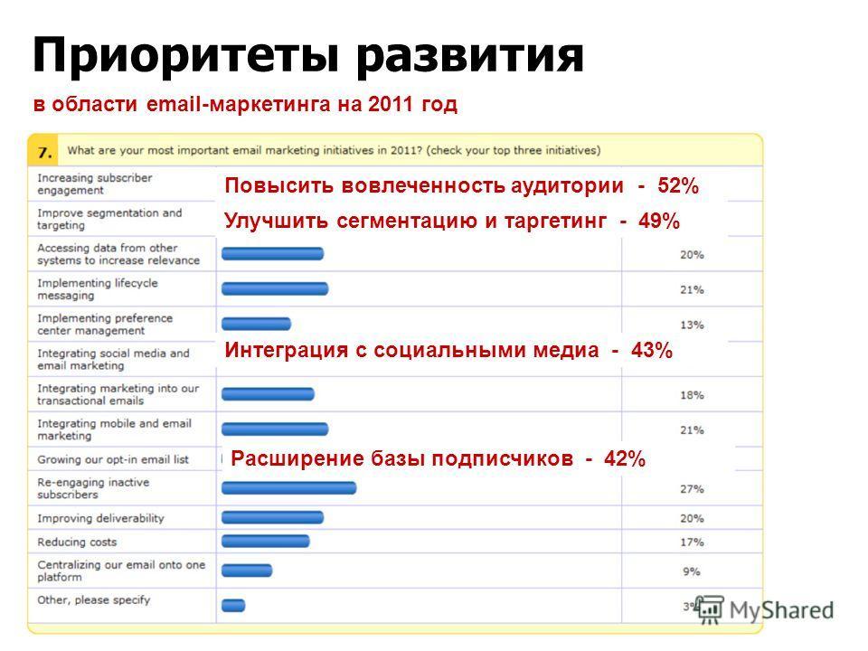 Приоритеты развития в области email-маркетинга на 2011 год Повысить вовлеченность аудитории - 52% Улучшить сегментацию и таргетинг - 49% Интеграция с социальными медиа - 43% Расширение базы подписчиков - 42%