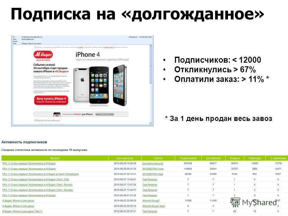 Подписка на «долгожданное» Подписчиков: < 12000 Откликнулись > 67% Оплатили заказ: > 11% * * За 1 день продан весь завоз
