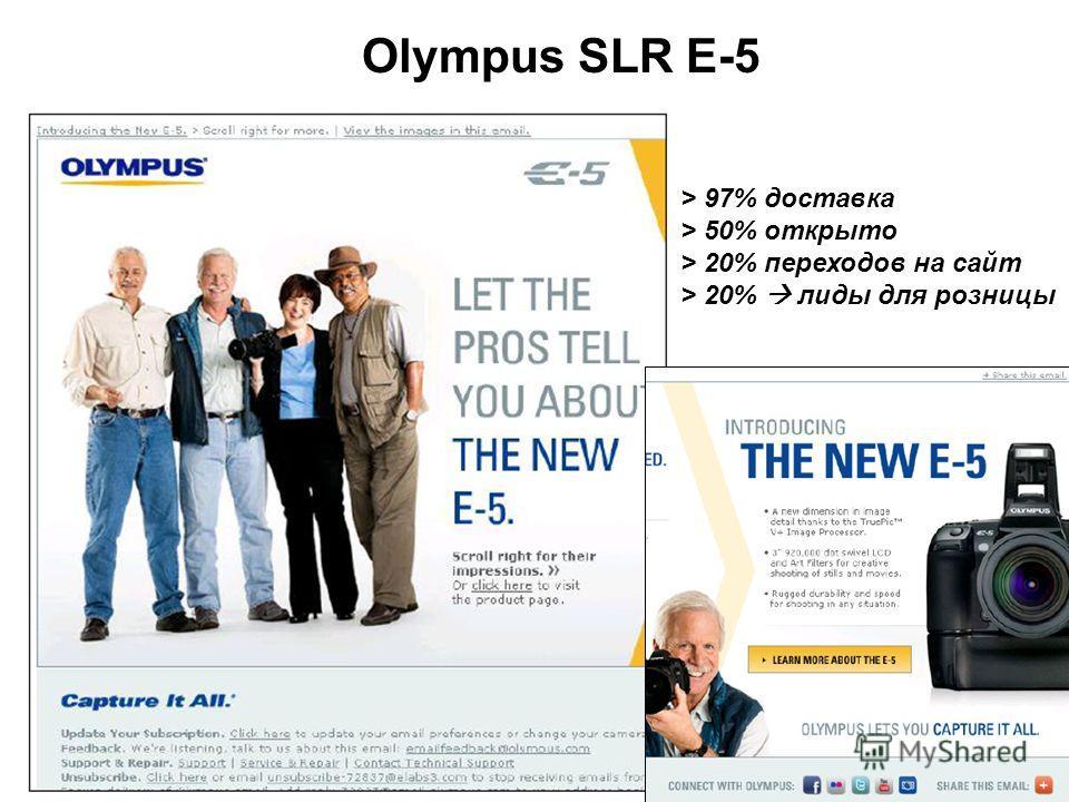 Olympus SLR E-5 > 97% доставка > 50% открыто > 20% переходов на сайт > 20% лиды для розницы