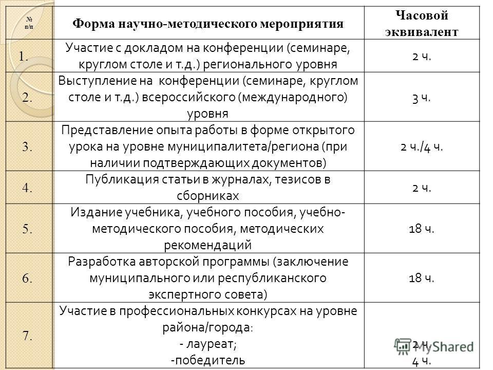 п/п Форма научно-методического мероприятия Часовой эквивалент 1. Участие с докладом на конференции (семинаре, круглом столе и т.д.) регионального уровня 2 ч. 2. Выступление на конференции (семинаре, круглом столе и т.д.) всероссийского (международног
