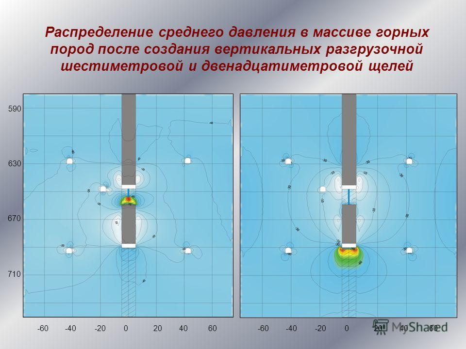 Распределение среднего давления в массиве горных пород после создания вертикальных разгрузочной шестиметровой и двенадцатиметровой щелей 590 630 670 710 -60-40-200204060-60-40-200204060